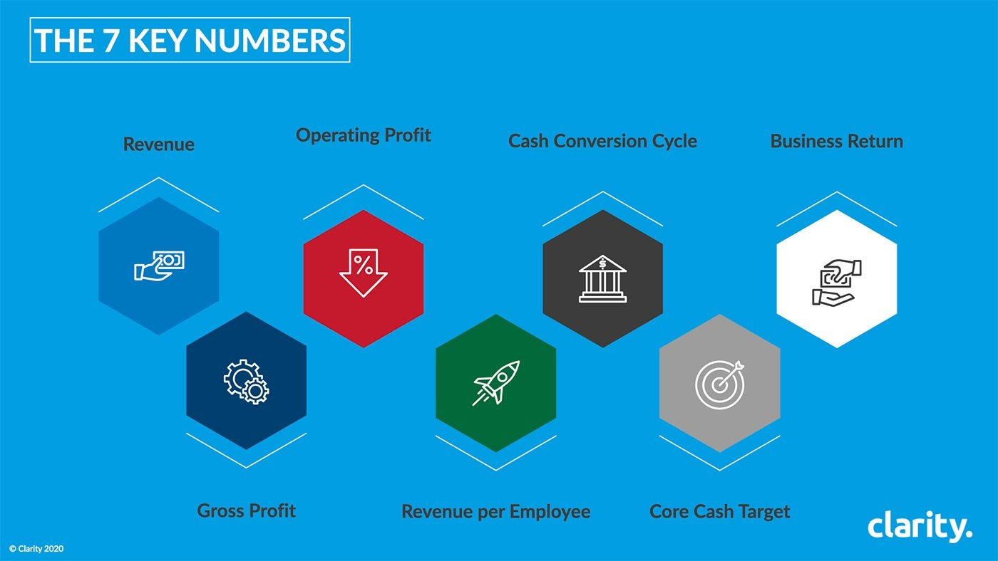 Business growth - 7 key numbers