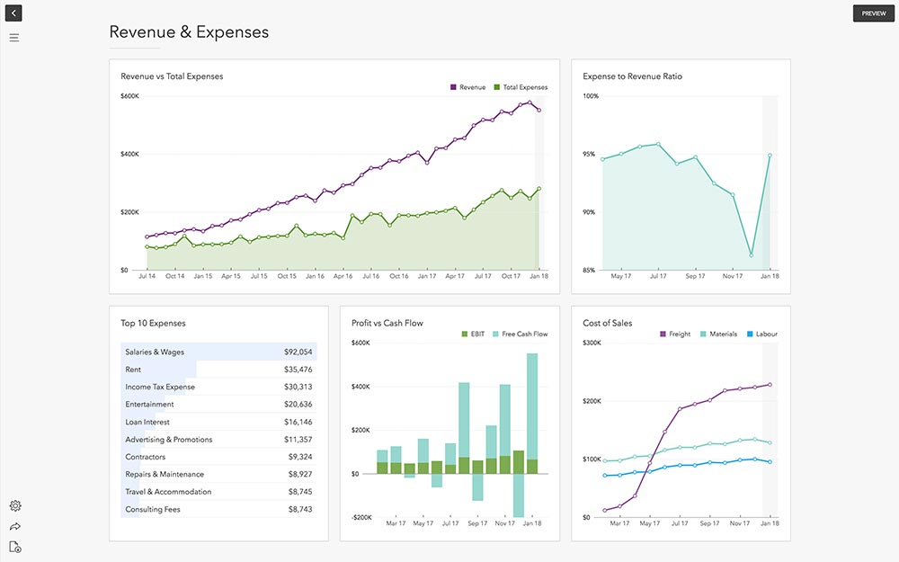 Reporting revenue and expenses
